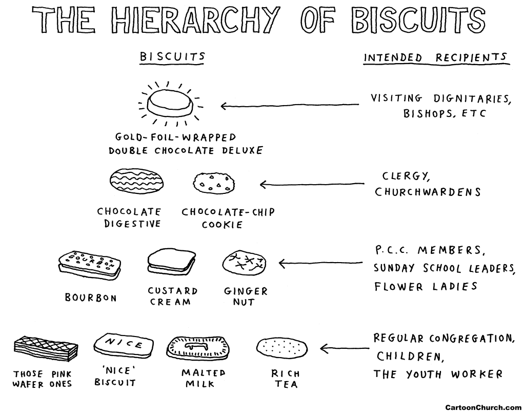 hierarchy-of-biscuits