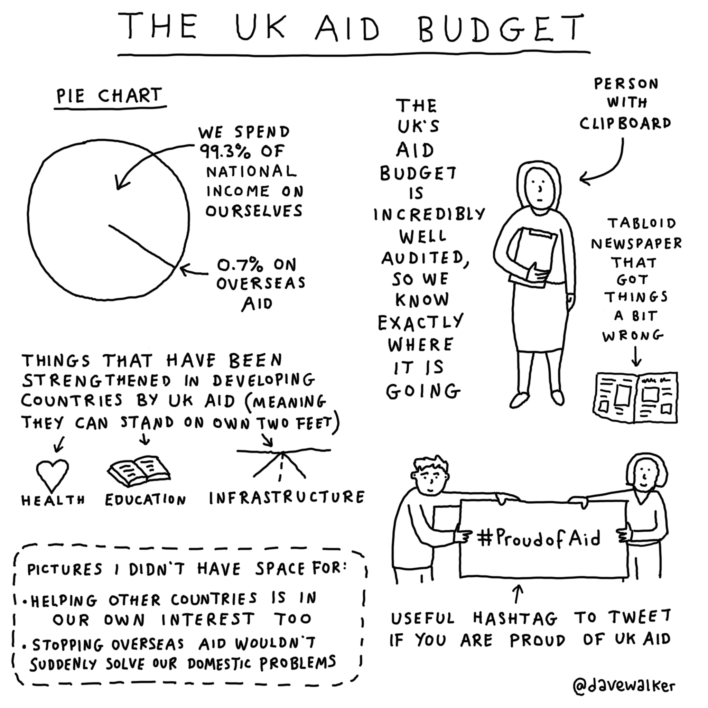 Aid-budget-updated